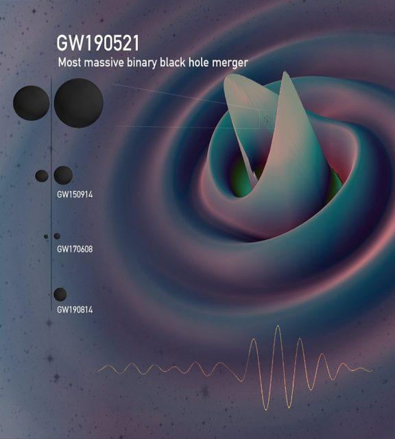 GW190521: la fusión de agujeros negros más masiva observada por LIGO/Virgo