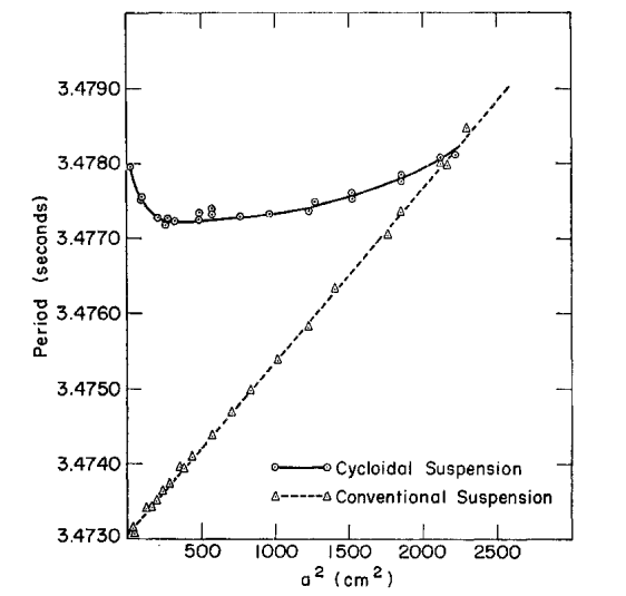 Un artículo de 1964 sobre un péndulo permite acotar ciertos parámetros de la gravitación cuántica