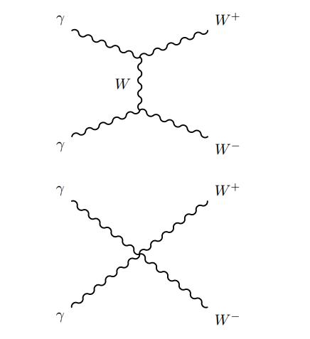 ATLAS observa a 8.4 sigmas la producción de pares de bosones W inducida por pares de fotones (𝛾𝛾 → 𝑊𝑊)