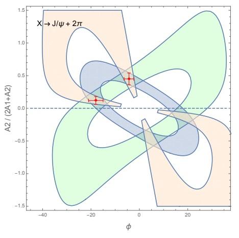 CMS observa el tetraquark X(3872) como molécula hadrónica formada por dos mesones D⁰*D⁰