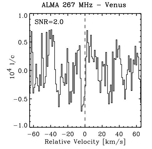 El sesgo de confirmación en la detección del fosfano en Venus