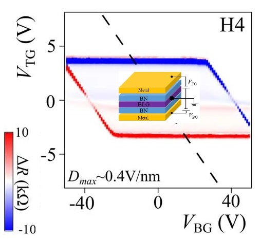 Ferroelectricidad no convencional en una heteroestructura de moiré con grafeno bicapa