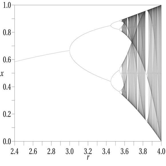 Carnaval de Matemáticas: La solución exacta de la ecuación logística y el caos como periodo irracional