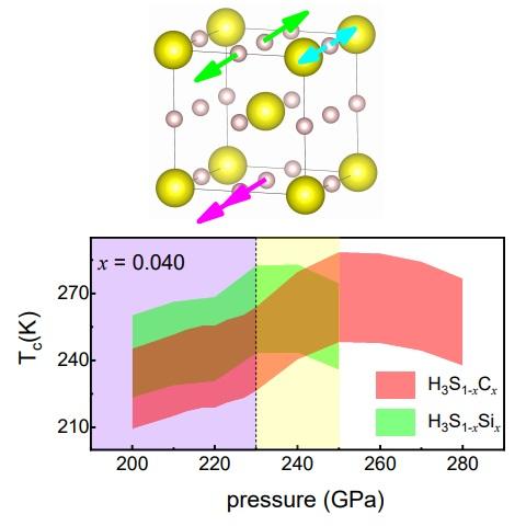 Posible modelo teórico del primer superconductor a temperatura ambiente bajo presiones enormes