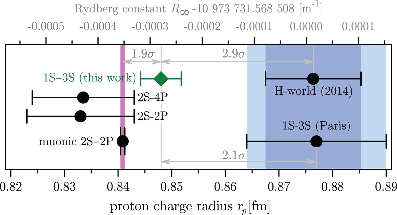 D20201201-sciencemag-370-6520-1061-rydberg-constant-proton-charge-radius.png