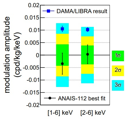 ANAIS-112 no observa tras tres años la modulación anual de DAMA/LIBRA