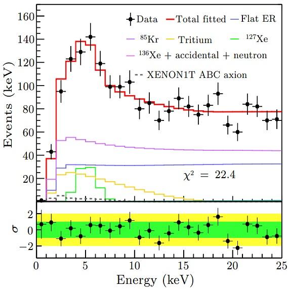 PandaX-II no observa el exceso de XENON-1T, pero tampoco lo descarta