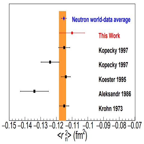 El radio de carga del neutrón