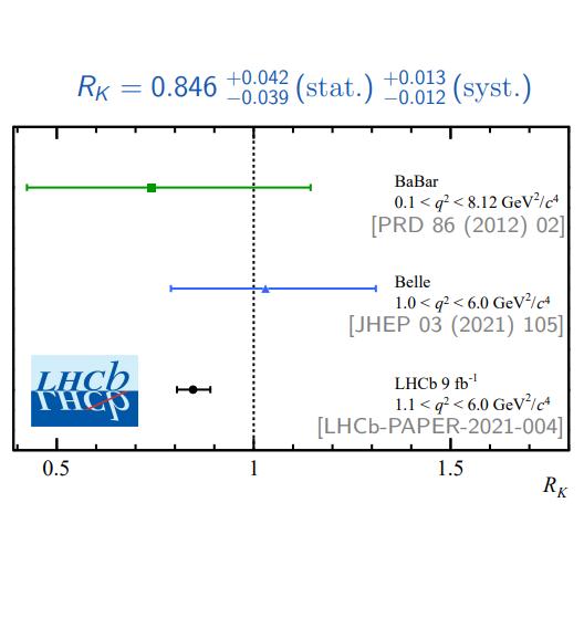 LHCb observa una anomalía en la universalidad leptónica con 3.1 sigmas
