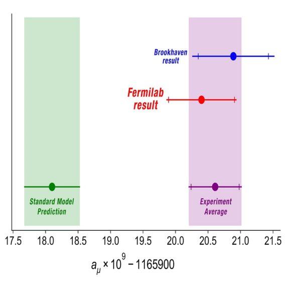 Muon g−2 del Fermilab incrementa a 4.2 sigmas la desviación en el momento magnético anómalo del muón