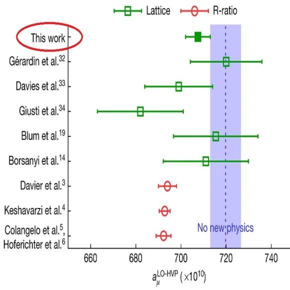 La estimación con LQCD de la contribución cromodinámica al momento magnético anómalo del muón
