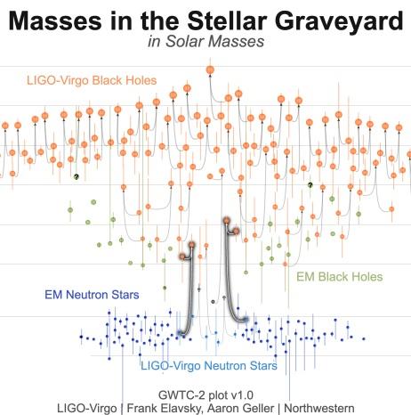 GW200115 y GW200105: dos fusiones de estrella de neutrones y agujero negro en LIGO-Virgo Run O3b