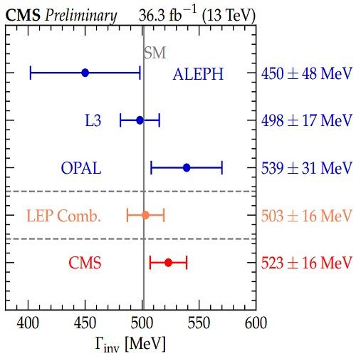 CMS (LHC) mide la desintegración invisible del bosón Z con un error similar a LEP