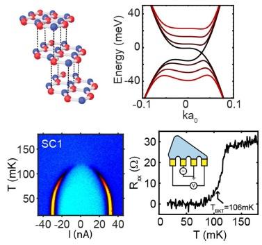 El grafeno tricapa ABC (o romboédrico) es superconductor