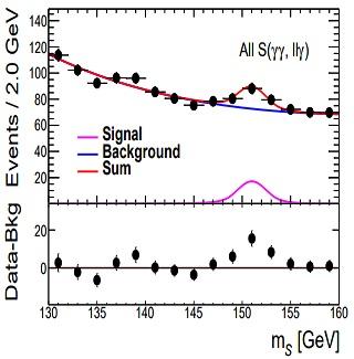 La falacia de la evidencia incompleta en física de partículas: el supuesto nuevo escalar a 151 GeV/c²