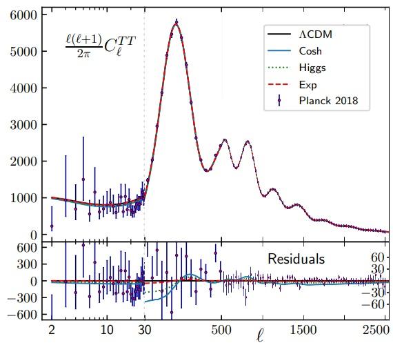 La nueva versión relativista de MOND (RelMOND) explica la cosmología actual con 11 parámetros libres