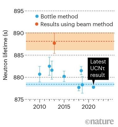 La medida más precisa de la vida media del neutrón es 877.75 ± 0.34 segundos