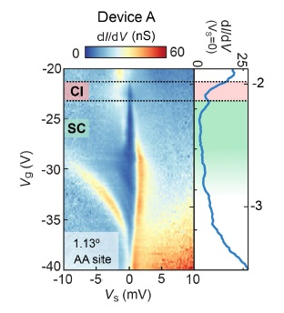 Nuevos indicios de superconductividad no convencional en el grafeno bicapa rotado con ángulo mágico