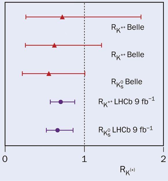 Nuevos resultados de LHCb sobre la violación de la universalidad leptónica