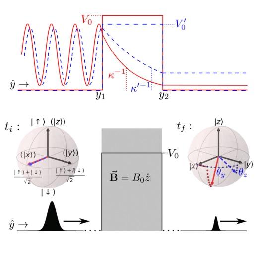 La duración del efecto túnel cuántico es más corta cuando la probabilidad de tunelado es menor